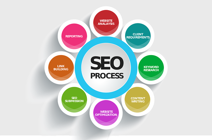 What is Search Engine Optimization (SEO) !